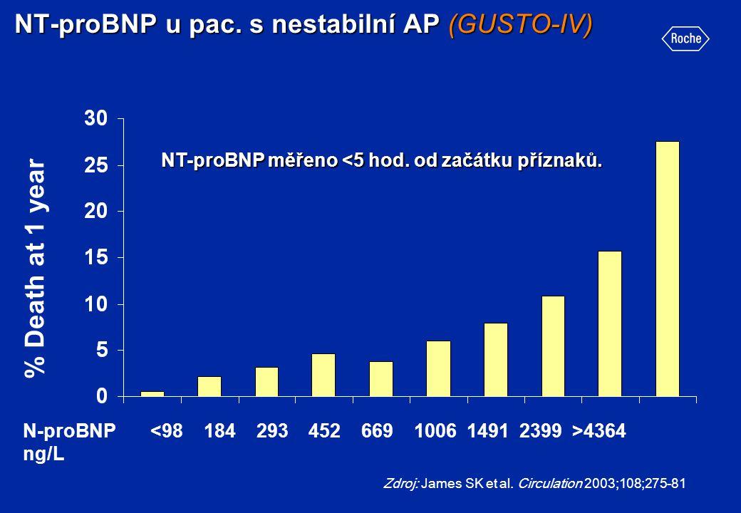 NT-proBNP u pac. s nestabilní AP (GUSTO-IV) Zdroj: James SK et al. Circulation 2003;108;275-81 % Death at 1 year N-proBNP 4364 ng/L NT-proBNP měřeno <