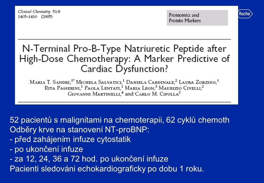 52 pacientů s malignitami na chemoterapii, 62 cyklů chemoth Odběry krve na stanovení NT-proBNP: - před zahájením infuze cytostatik - po ukončení infuz