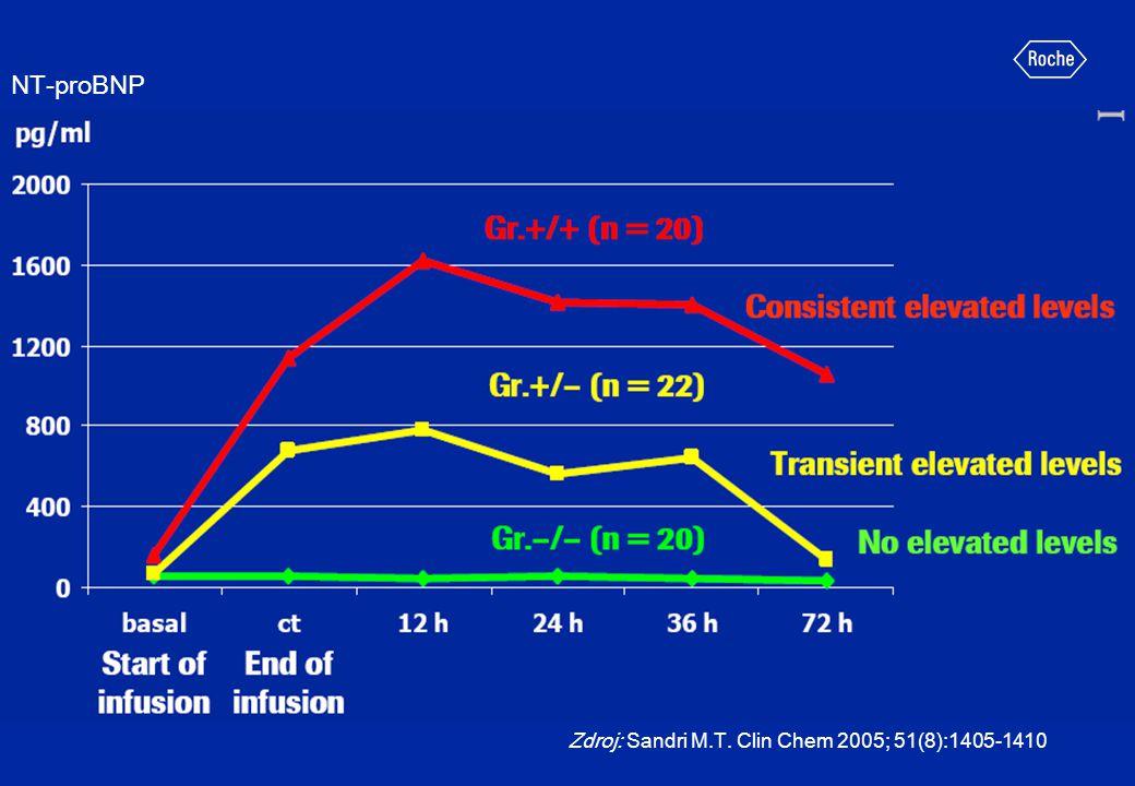 Zdroj: Sandri M.T. Clin Chem 2005; 51(8):1405-1410 NT-proBNP
