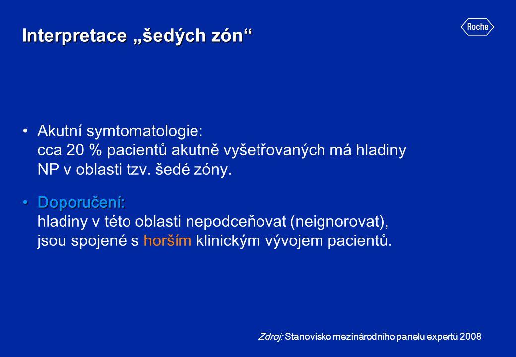 """Interpretace """"šedých zón"""" Akutní symtomatologie: cca 20 % pacientů akutně vyšetřovaných má hladiny NP v oblasti tzv. šedé zóny. Doporučení:Doporučení:"""