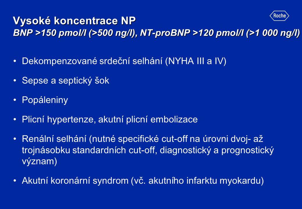 Vysoké koncentrace NP BNP >150 pmol/l (>500 ng/l), NT-proBNP >120 pmol/l (>1 000 ng/l) Dekompenzované srdeční selhání (NYHA III a IV) Sepse a septický