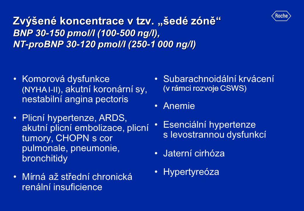 """Zvýšené koncentrace v tzv. """"šedé zóně"""" BNP 30-150 pmol/l (100-500 ng/l), NT-proBNP 30-120 pmol/l (250-1 000 ng/l) Komorová dysfunkce (NYHA I-II), akut"""