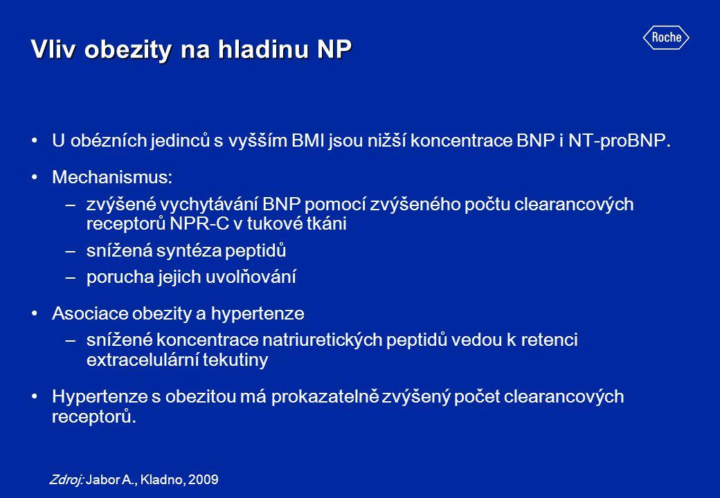 Vliv obezity na hladinu NP U obézních jedinců s vyšším BMI jsou nižší koncentrace BNP i NT-proBNP. Mechanismus: –zvýšené vychytávání BNP pomocí zvýšen