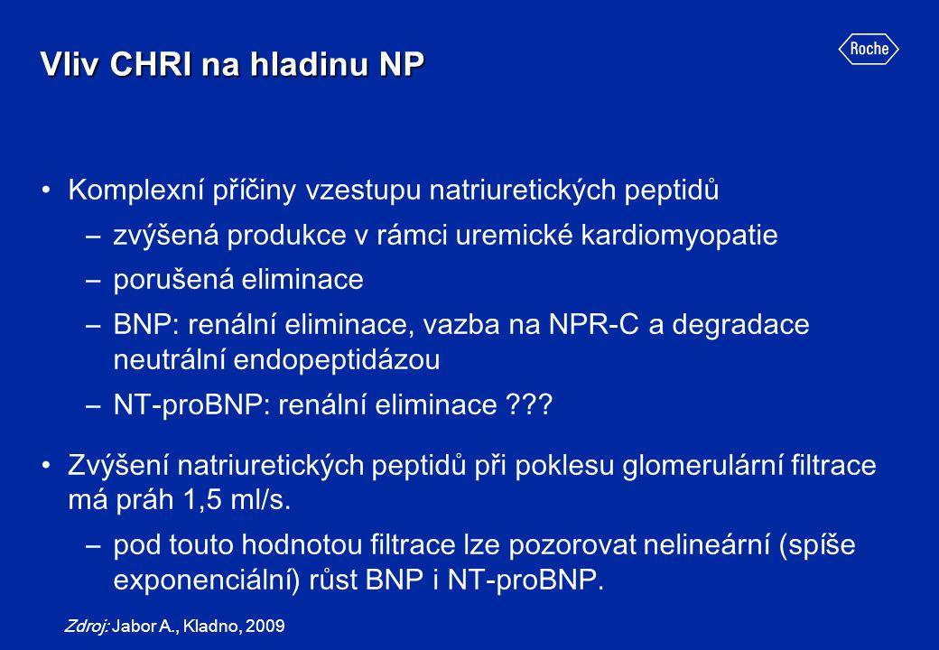Vliv CHRI na hladinu NP Komplexní příčiny vzestupu natriuretických peptidů –zvýšená produkce v rámci uremické kardiomyopatie –porušená eliminace –BNP:
