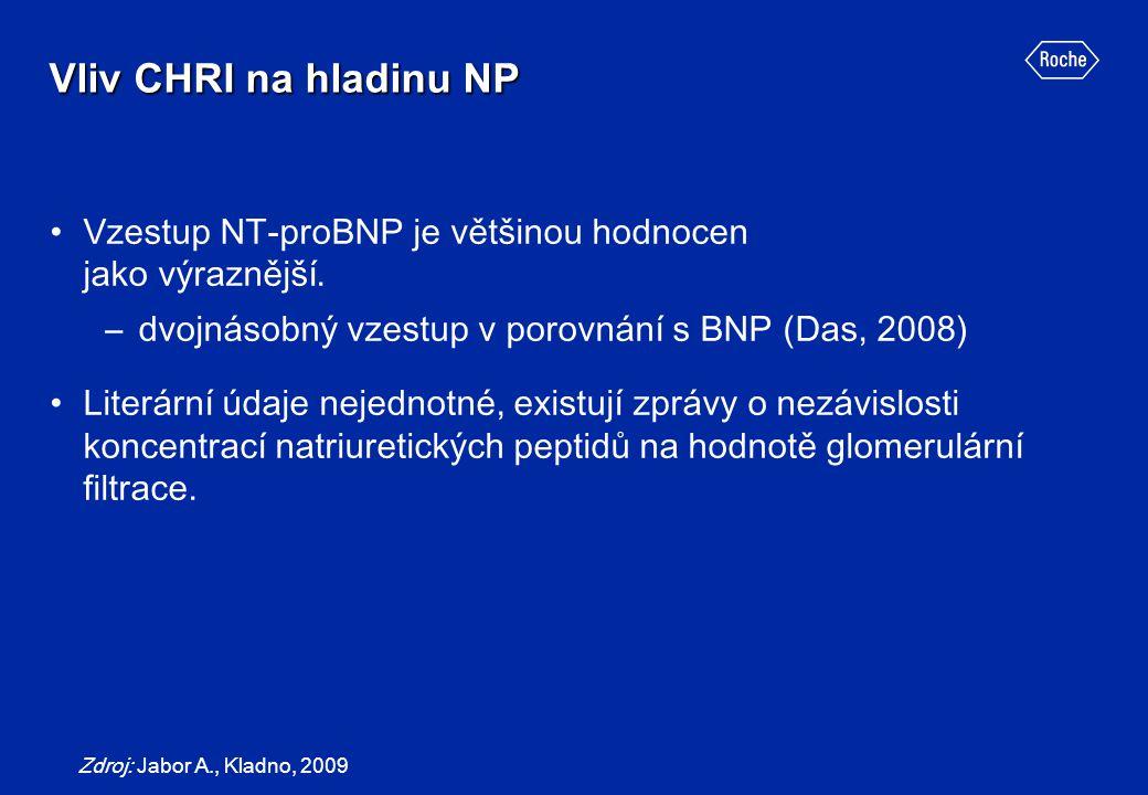 Vliv CHRI na hladinu NP Vzestup NT-proBNP je většinou hodnocen jako výraznější. –dvojnásobný vzestup v porovnání s BNP (Das, 2008) Literární údaje nej