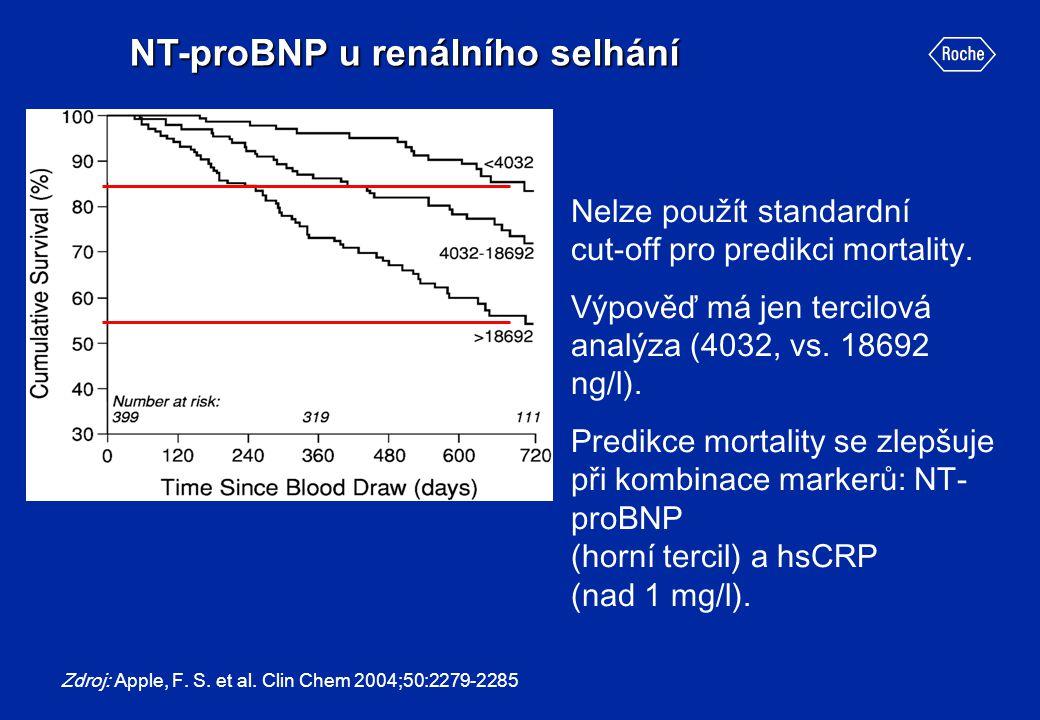 Zdroj: Apple, F. S. et al. Clin Chem 2004;50:2279-2285 NT-proBNP u renálního selhání Nelze použít standardní cut-off pro predikci mortality. Výpověď m