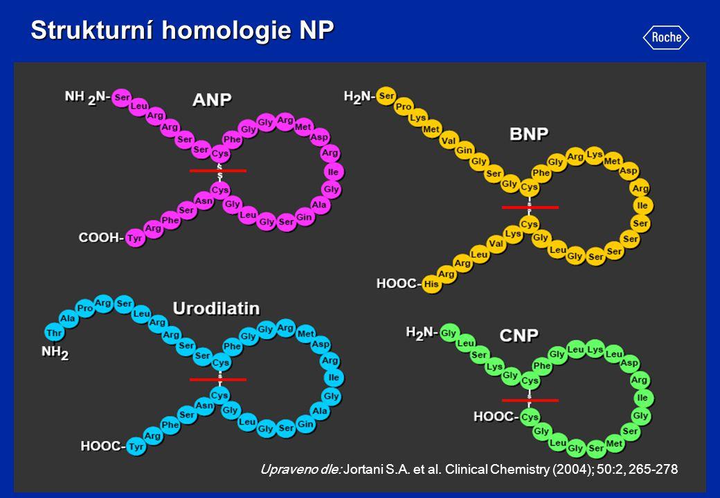 Strukturní homologie NP Upraveno dle: Jortani S.A. et al. Clinical Chemistry (2004); 50:2, 265-278