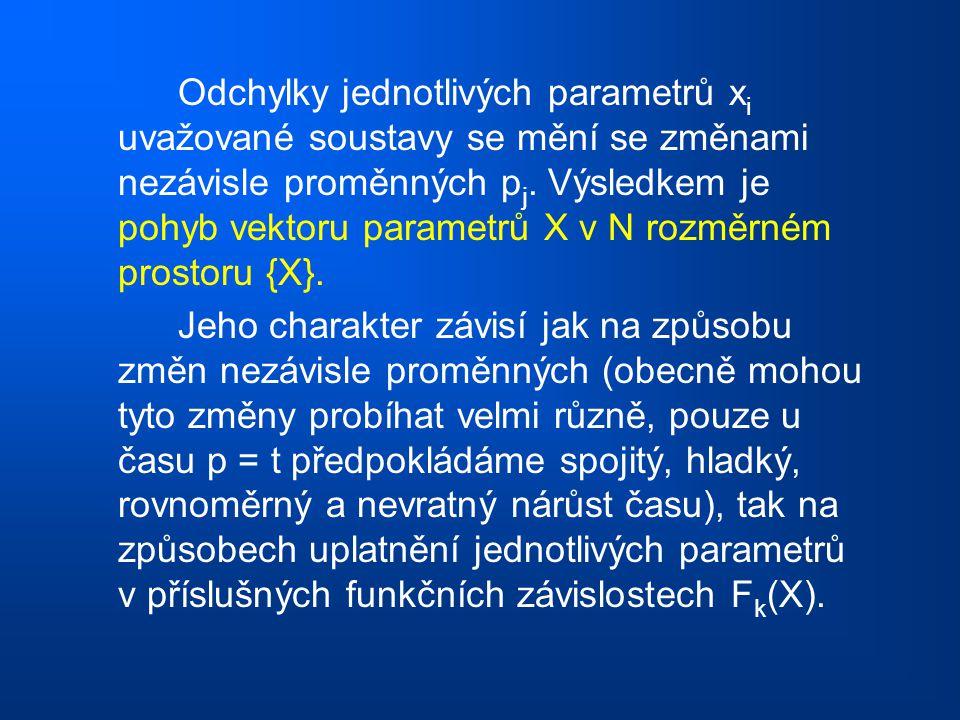 Odchylky jednotlivých parametrů x i uvažované soustavy se mění se změnami nezávisle proměnných p j. Výsledkem je pohyb vektoru parametrů X v N rozměrn