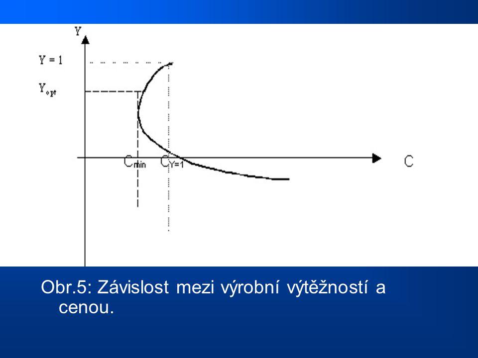 Obr.5: Závislost mezi výrobní výtěžností a cenou.