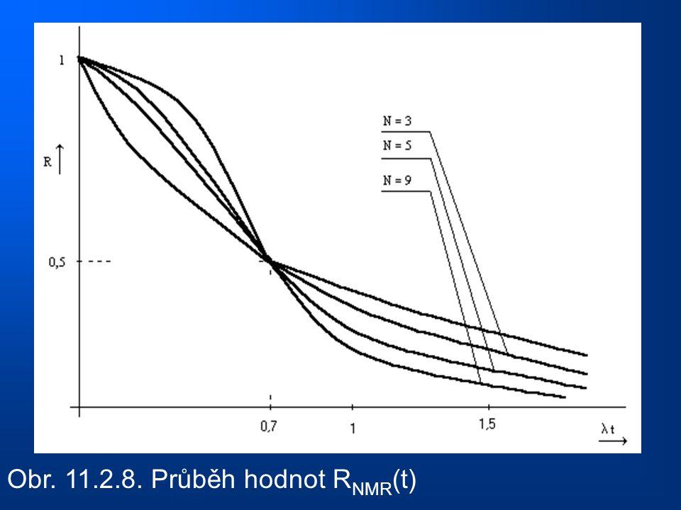 Obr. 11.2.8. Průběh hodnot R NMR (t)