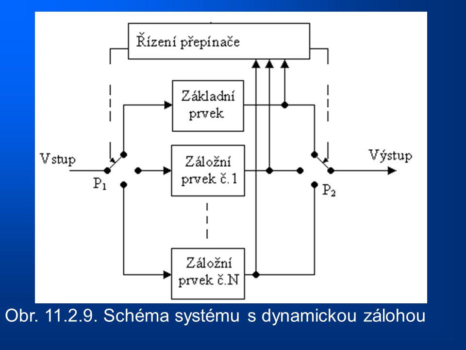 Obr. 11.2.9. Schéma systému s dynamickou zálohou