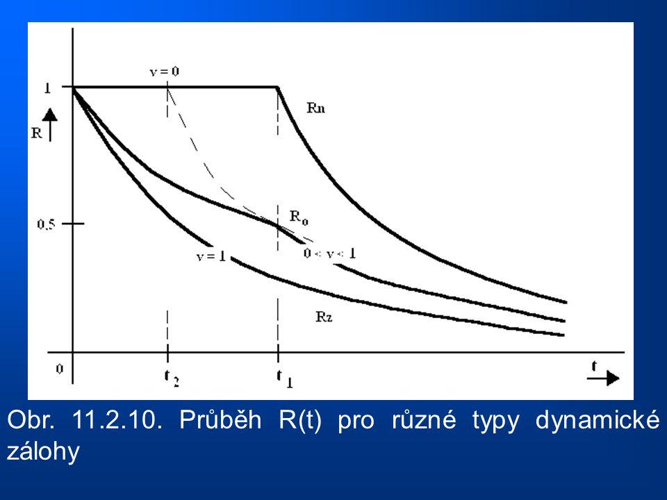 Obr. 11.2.10. Průběh R(t) pro různé typy dynamické zálohy