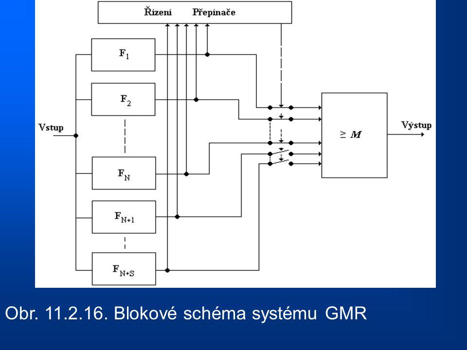 Obr. 11.2.16. Blokové schéma systému GMR