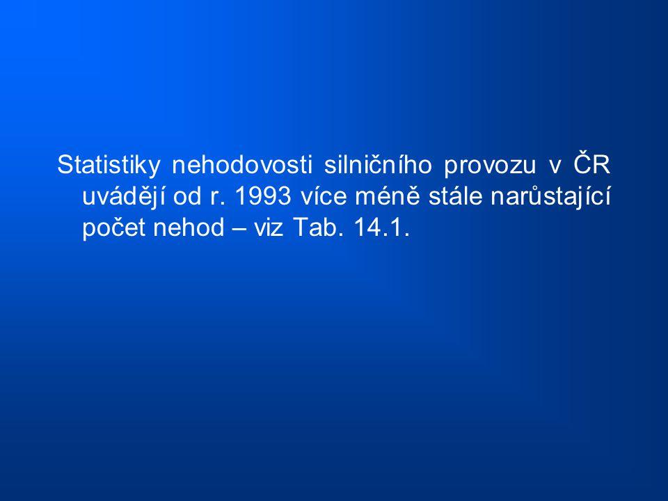 Statistiky nehodovosti silničního provozu v ČR uvádějí od r. 1993 více méně stále narůstající počet nehod – viz Tab. 14.1.