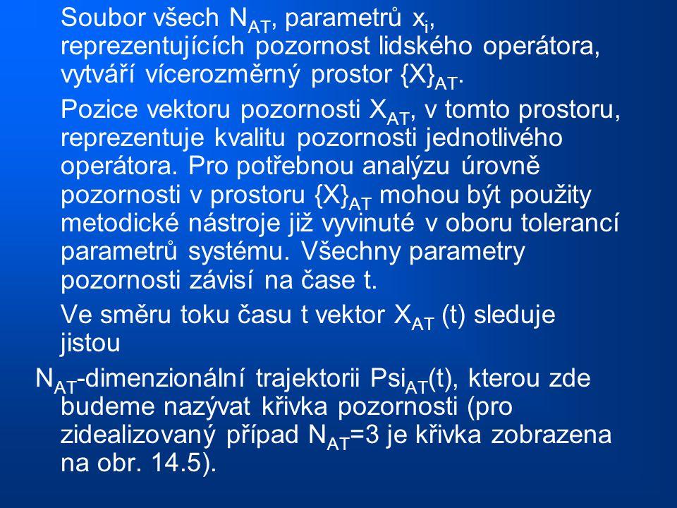 Soubor všech N AT, parametrů x i, reprezentujících pozornost lidského operátora, vytváří vícerozměrný prostor {X} AT. Pozice vektoru pozornosti X AT,