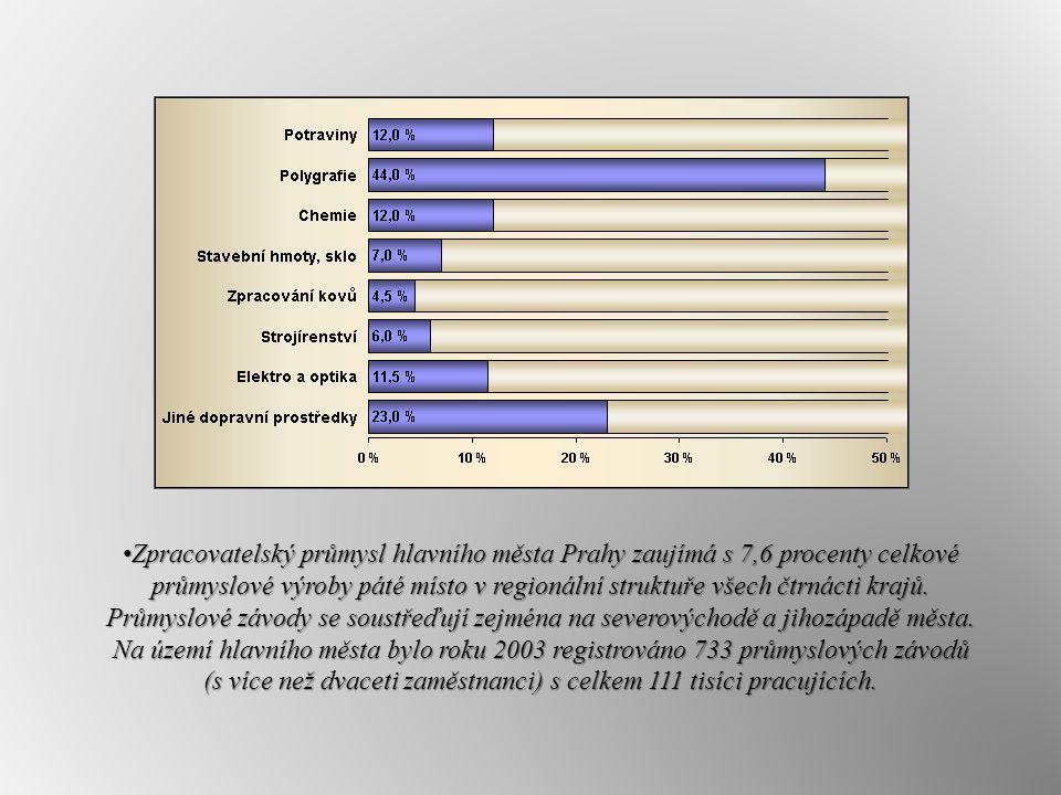 Zpracovatelský průmysl hlavního města Prahy zaujímá s 7,6 procenty celkové průmyslové výroby páté místo v regionální struktuře všech čtrnácti krajů. P