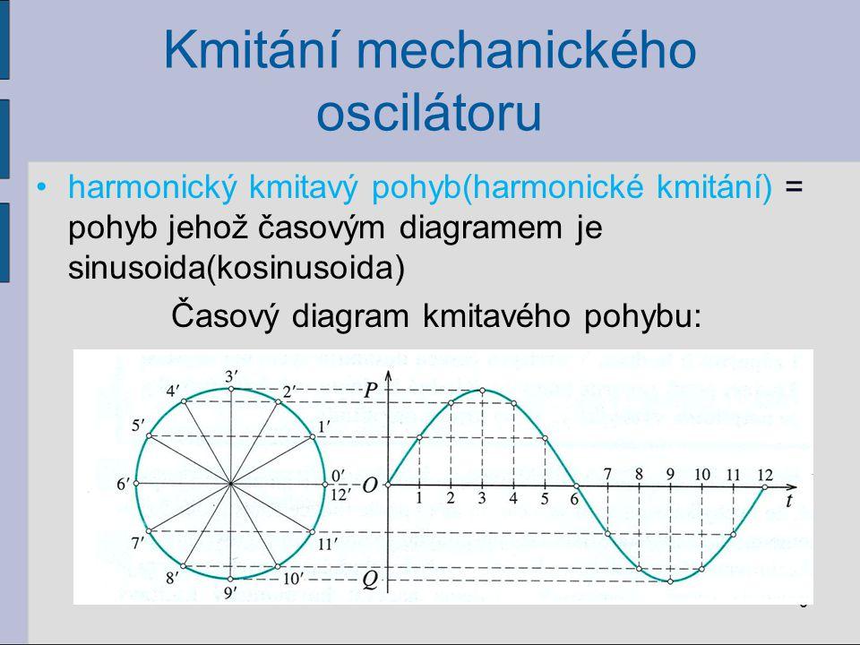 Kmitání mechanického oscilátoru harmonický kmitavý pohyb(harmonické kmitání) = pohyb jehož časovým diagramem je sinusoida(kosinusoida) Časový diagram