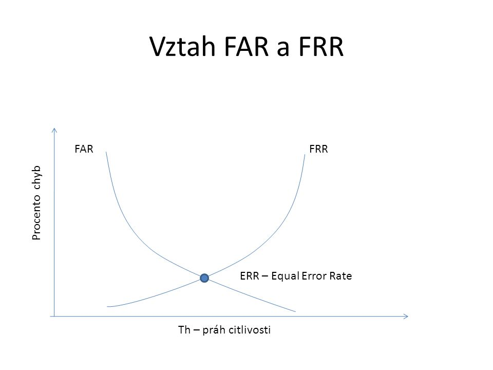 Vztah FAR a FRR FRRFAR ERR – Equal Error Rate Th – práh citlivosti Procento chyb