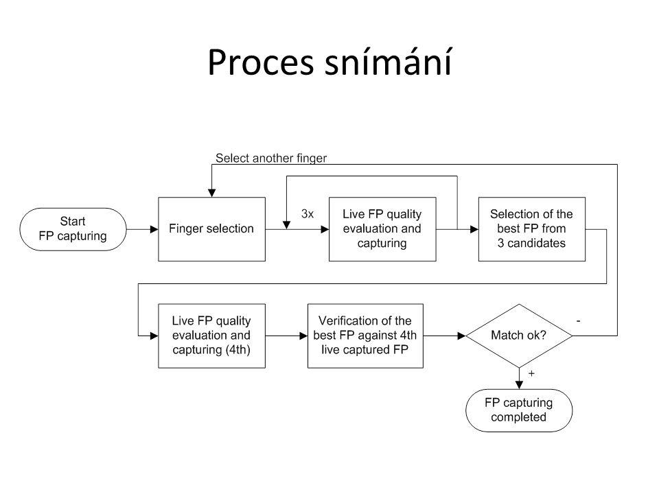 Proces snímání