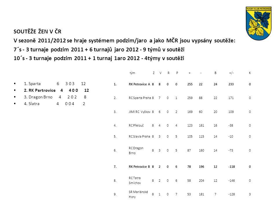 SOUTĚŽE ŽEN V ČR V sezoně 2011/2012 se hraje systémem podzim/jaro a jako MČR jsou vypsány soutěže: 7´s - 3 turnaje podzim 2011 + 6 turnajů jaro 2012 - 9 týmů v soutěži 10´s - 3 turnaje podzim 2011 + 1 turnaj 1aro 2012 - 4týmy v soutěži 1.