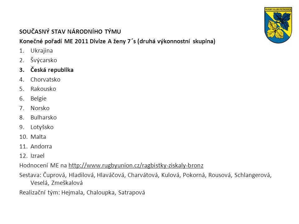 SOUČASNÝ STAV NÁRODNÍHO TÝMU Konečné pořadí ME 2011 Divize A ženy 7´s (druhá výkonnostní skupina) 1.Ukrajina 2.Švýcarsko 3.Česká republika 4.Chorvatsko 5.Rakousko 6.Belgie 7.Norsko 8.Bulharsko 9.Lotyšsko 10.Malta 11.Andorra 12.Izrael Hodnocení ME na http://www.rugbyunion.cz/ragbistky-ziskaly-bronz Sestava: Čuprová, Hladilová, Hlaváčová, Charvátová, Kulová, Pokorná, Rousová, Schlangerová, Veselá, Zmeškalová Realizační tým: Hejmala, Chaloupka, Satrapová