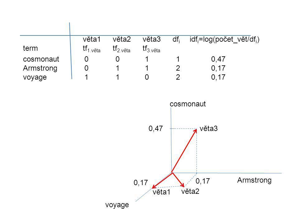 0,17 0,47věta3 věta1 věta2 voyage Armstrong cosmonaut věta1věta2věta3df i idf i =log(počet_vět/df i ) termtf 1.věta tf 2.věta tf 3.věta cosmonaut 0 0 1 1 0,47 Armstrong 0 1 1 2 0,17 voyage 1 1 0 2 0,17