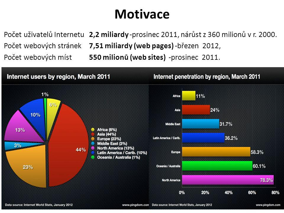 Motivace Počet uživatelů Internetu 2,2 miliardy -prosinec 2011, nárůst z 360 milionů v r.