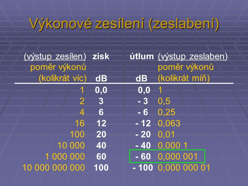 Výkonové zesílení (zeslabení) (výstup zesílen)ziskútlum(výstup zeslaben) poměr výkonů (kolikrát víc) dB poměr výkonů (kolikrát míň) 10,01 23 - 30,5 46 - 60,25 1612 - 120,063 10020 - 200,01 10 00040 - 400,000 1 1 000 00060 - 600,000 001 10 000 000 000100 - 1000,000 000 01 0,0