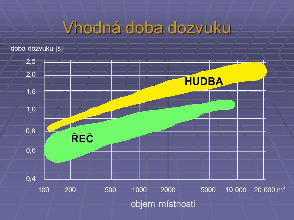 Vhodná doba dozvuku 100 200 500 1000 2000 5000 10 000 20 000 m 3 objem místnosti doba dozvuku [s] 2,5 2,0 1,6 1,0 0,6 0,4 0,8 ŘEČ HUDBA