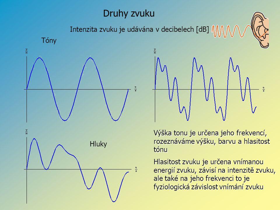 Druhy zvuku Hluky Tóny Intenzita zvuku je udávána v decibelech [dB] Výška tonu je určena jeho frekvencí, rozeznáváme výšku, barvu a hlasitost tónu Hla