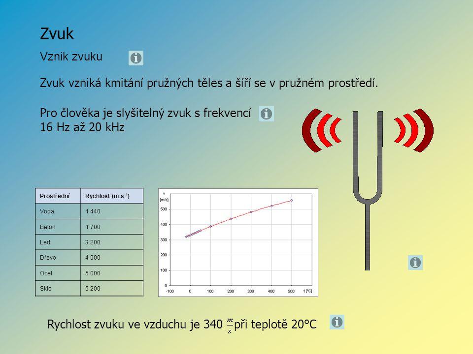 Zvuk Vznik zvuku ProstředníRychlost (m.s -1 ) Voda1 440 Beton1 700 Led3 200 Dřevo4 000 Ocel5 000 Sklo5 200 Rychlost zvuku ve vzduchu je 340 při teplot