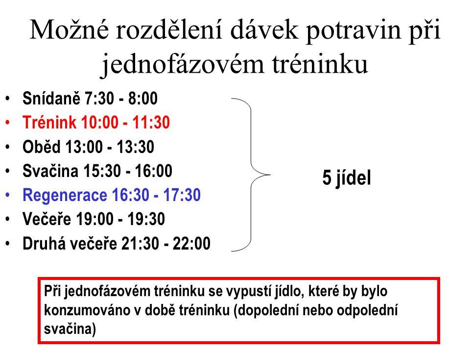 Možné rozdělení dávek potravin při jednofázovém tréninku Snídaně 7:30 - 8:00 Trénink 10:00 - 11:30 Oběd 13:00 - 13:30 Svačina 15:30 - 16:00 Regenerace 16:30 - 17:30 Večeře 19:00 - 19:30 Druhá večeře 21:30 - 22:00 5 jídel Při jednofázovém tréninku se vypustí jídlo, které by bylo konzumováno v době tréninku (dopolední nebo odpolední svačina)