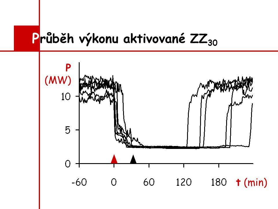 růběh výkonu aktivované ZZ 30 P P (MW) t (min)