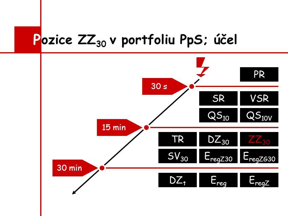 ozice ZZ 30 v portfoliu PpS; účel P 30 s PR QS 10 QS 10V DZ 30 ZZ 30 E regZ E regZG30 TR SV 30 SRVSR 30 min 15 min DZ t E reg E regZ30