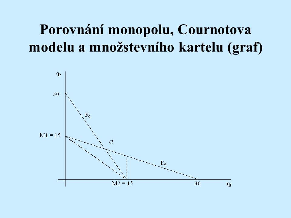 Porovnání monopolu, Cournotova modelu a množstevního kartelu (graf)