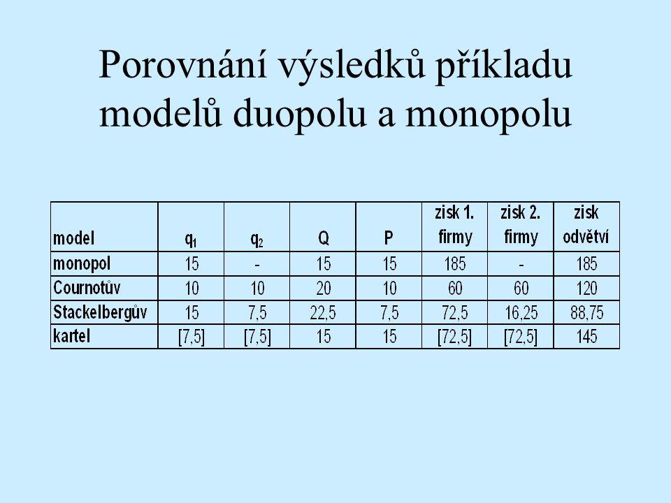 Porovnání výsledků příkladu modelů duopolu a monopolu