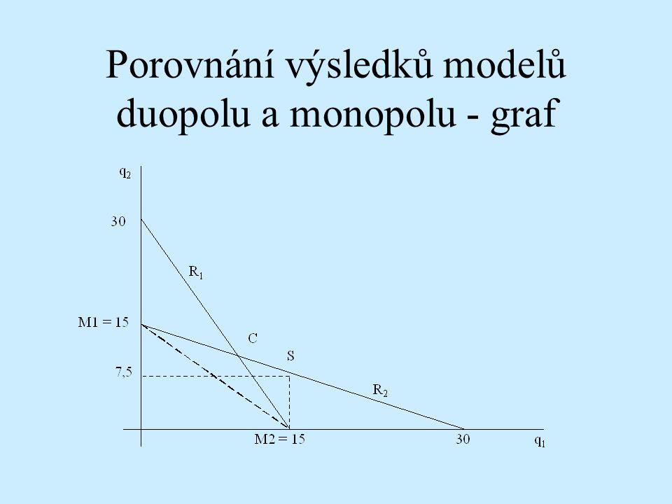 Porovnání výsledků modelů duopolu a monopolu - graf