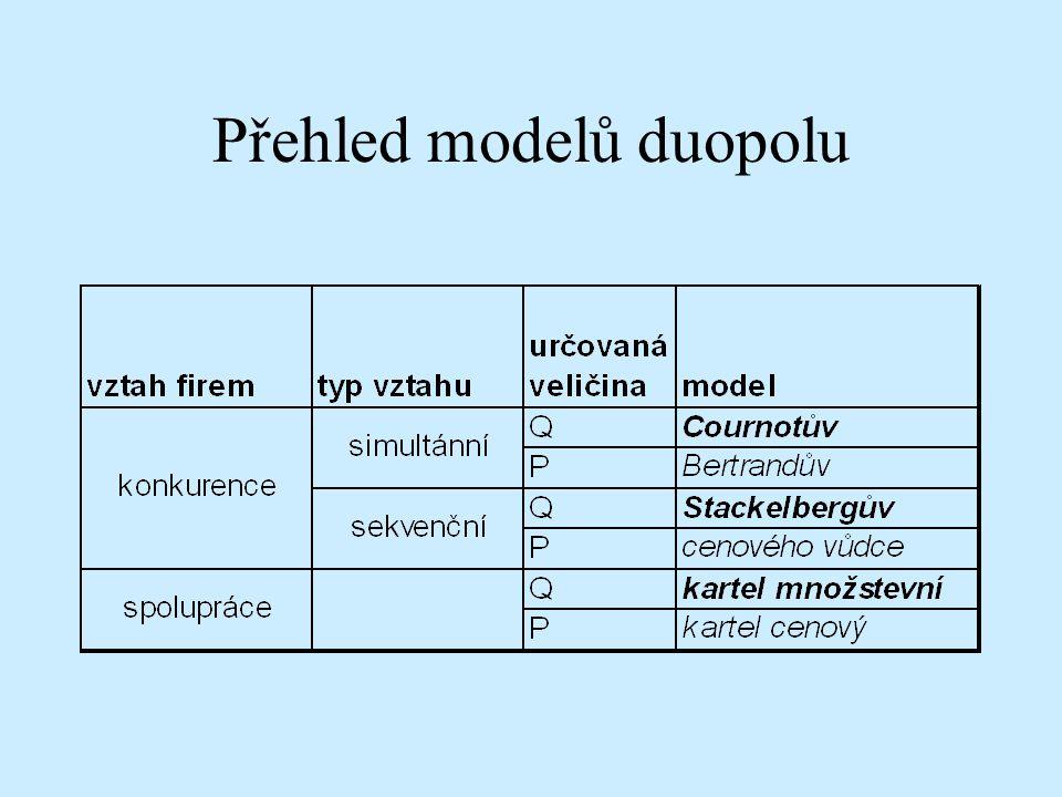 Přehled modelů duopolu