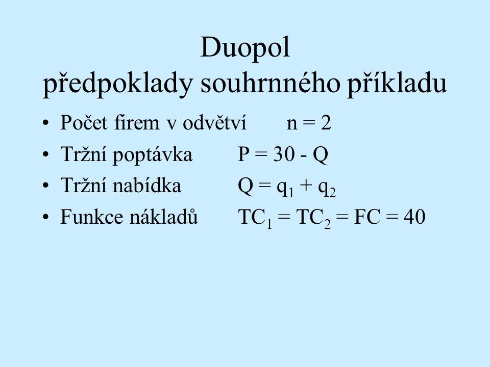Určení optima monopolu Funkce ziskuπ = PQ - TC π = (30 - Q) Q - 40 π = 30 Q - Q 2 - 40 Výpočetdπ / dQ = 30 - 2 Q = 0 Q = 15 P = 30 - Q = 30 - 15 = 15 π = 225 - 40 = 185