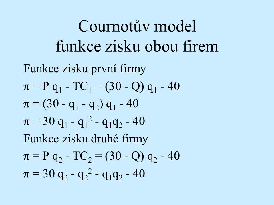 Cournotův model funkce zisku obou firem Funkce zisku první firmy π = P q 1 - TC 1 = (30 - Q) q 1 - 40 π = (30 - q 1 - q 2 ) q 1 - 40 π = 30 q 1 - q 1 2 - q 1 q 2 - 40 Funkce zisku druhé firmy π = P q 2 - TC 2 = (30 - Q) q 2 - 40 π = 30 q 2 - q 2 2 - q 1 q 2 - 40