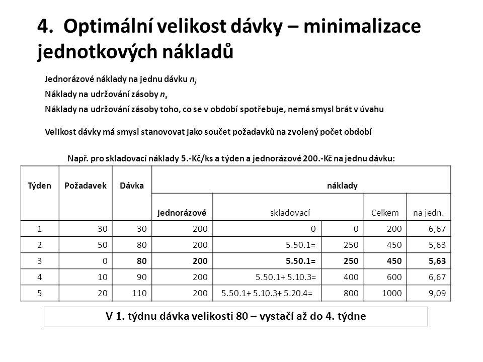 4. Optimální velikost dávky – minimalizace jednotkových nákladů Jednorázové náklady na jednu dávku n j Náklady na udržování zásoby n s Náklady na udrž