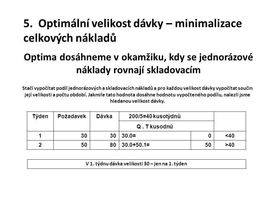 5. Optimální velikost dávky – minimalizace celkových nákladů Optima dosáhneme v okamžiku, kdy se jednorázové náklady rovnají skladovacím Stačí vypočít