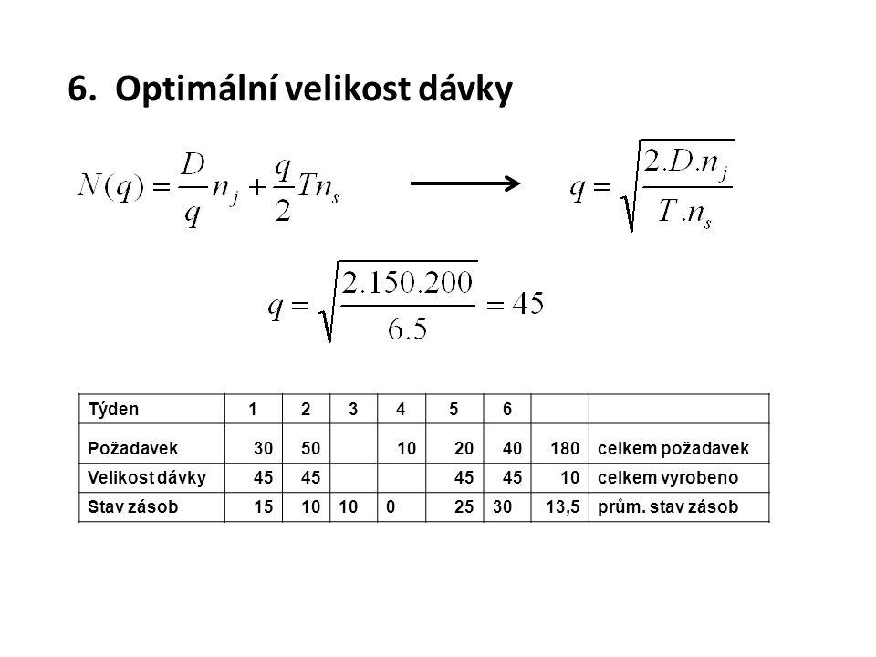 6. Optimální velikost dávky Týden123456 Požadavek3050 102040180celkem požadavek Velikost dávky45 10celkem vyrobeno Stav zásob1510 0 2530 13,5prům. sta