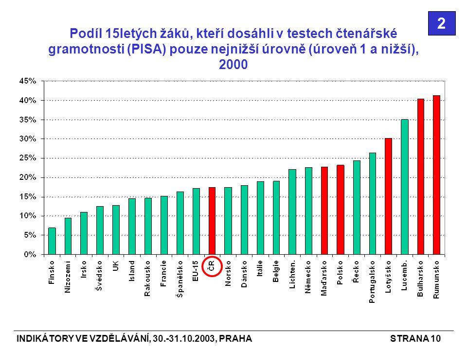 INDIKÁTORY VE VZDĚLÁVÁNÍ, 30.-31.10.2003, PRAHASTRANA 10 Podíl 15letých žáků, kteří dosáhli v testech čtenářské gramotnosti (PISA) pouze nejnižší úrovně (úroveň 1 a nižší), 2000 2