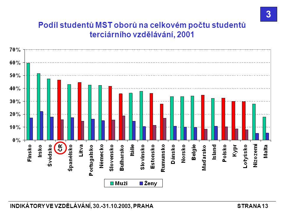 INDIKÁTORY VE VZDĚLÁVÁNÍ, 30.-31.10.2003, PRAHASTRANA 13 Podíl studentů MST oborů na celkovém počtu studentů terciárního vzdělávání, 2001 3