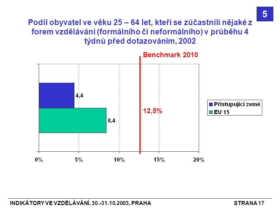INDIKÁTORY VE VZDĚLÁVÁNÍ, 30.-31.10.2003, PRAHASTRANA 17 Podíl obyvatel ve věku 25 – 64 let, kteří se zúčastnili nějaké z forem vzdělávání (formálního či neformálního) v průběhu 4 týdnů před dotazováním, 2002 5 Benchmark 2010 12,5%