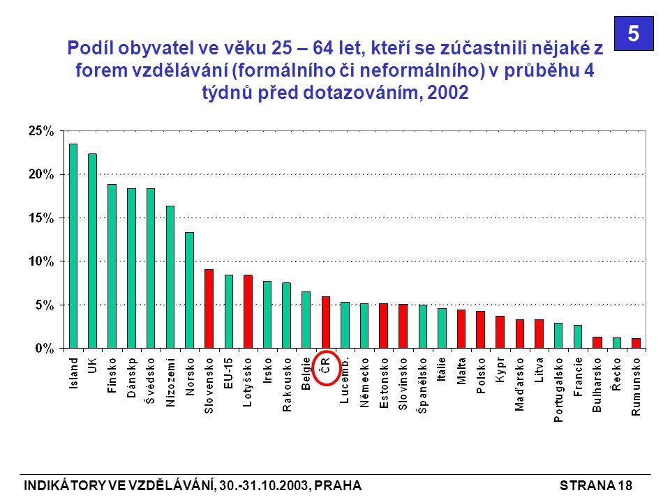 INDIKÁTORY VE VZDĚLÁVÁNÍ, 30.-31.10.2003, PRAHASTRANA 18 Podíl obyvatel ve věku 25 – 64 let, kteří se zúčastnili nějaké z forem vzdělávání (formálního či neformálního) v průběhu 4 týdnů před dotazováním, 2002 5
