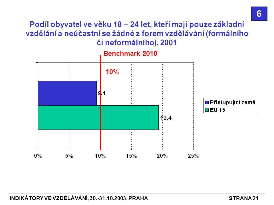 INDIKÁTORY VE VZDĚLÁVÁNÍ, 30.-31.10.2003, PRAHASTRANA 21 Podíl obyvatel ve věku 18 – 24 let, kteří mají pouze základní vzdělání a neúčastní se žádné z forem vzdělávání (formálního či neformálního), 2001 6 Benchmark 2010 10%