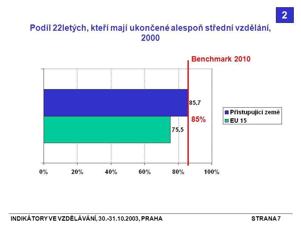 INDIKÁTORY VE VZDĚLÁVÁNÍ, 30.-31.10.2003, PRAHASTRANA 7 Podíl 22letých, kteří mají ukončené alespoň střední vzdělání, 2000 2 Benchmark 2010 85%