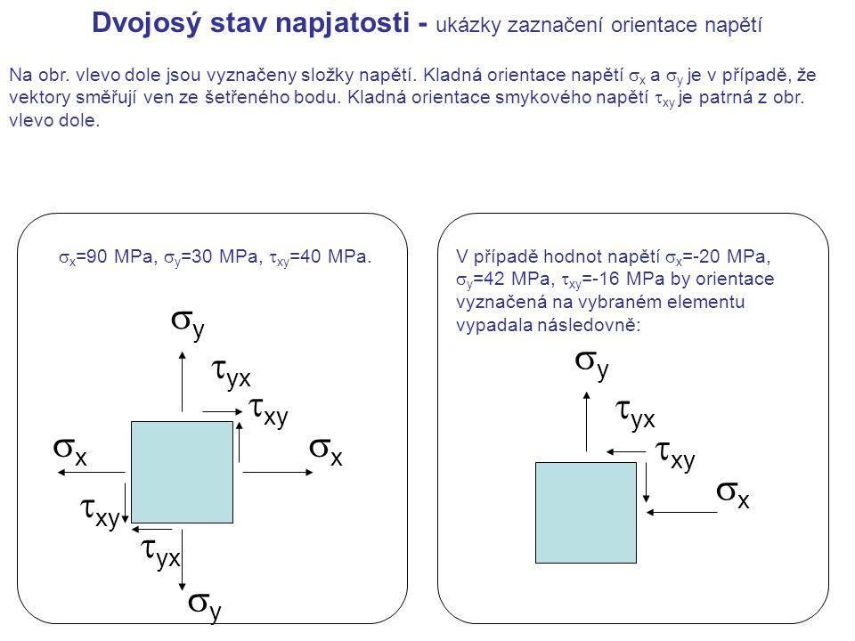 xx yy  xy  yx Na obr. vlevo dole jsou vyznačeny složky napětí. Kladná orientace napětí  x a  y je v případě, že vektory směřují ven ze šetřené